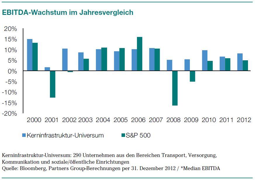EBITDA-Wachstum im Jahresvergleich