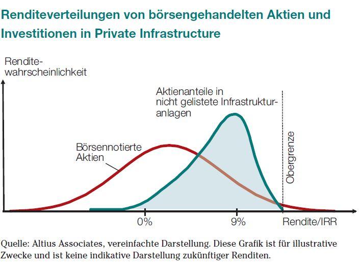 Quelle: Altius Associates, vereinfachte Darstellung. Diese Grafik ist für illustrative Zwecke und ist keine indikative Darstellung zukünftiger Renditen.