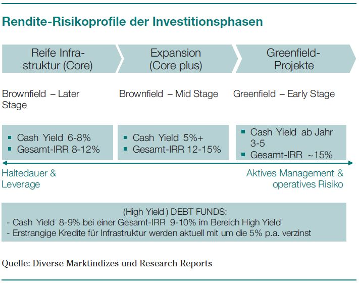 Rendite-Risikoprofile der Investitionsphasen