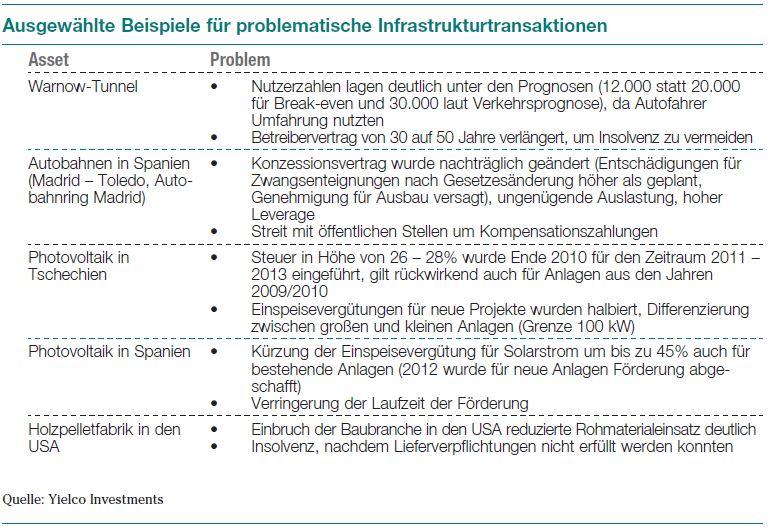 Ausgewählte Beispiele für problematische Infrastrukturtransaktionen