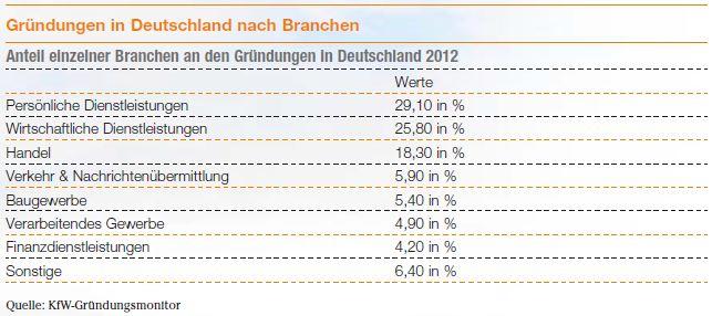 Gründungen in Deutschland nach Branchen