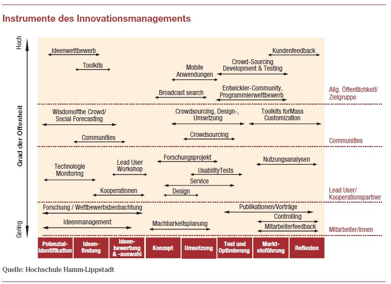 Instrumente des Innovationsmanagements