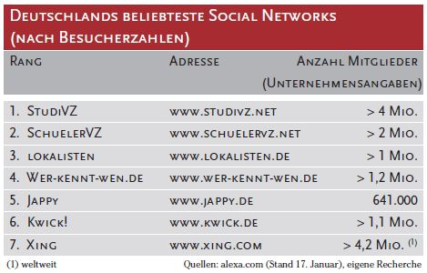 Social Networks 2008