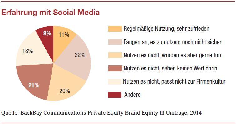 Erfahrungen Social Media