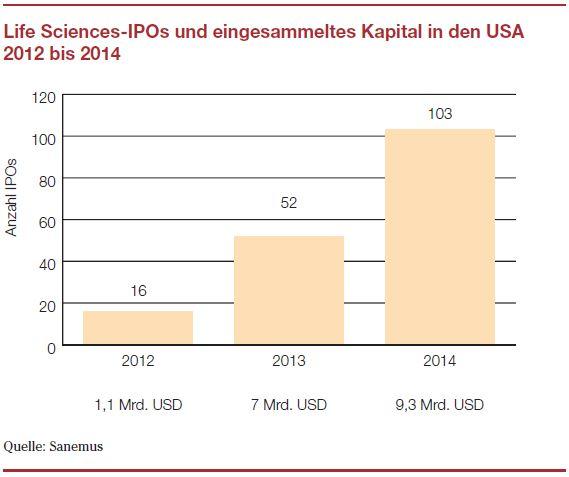 Life Sciences IPO 1