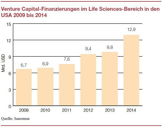 Life Sciences IPO 2