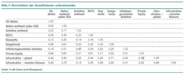 Infrastruktur Wandel Tabelle b600