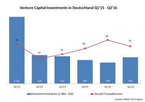 Venture Capital Investments in Deutschland