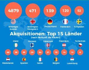 Während zwischen 2012-2016 in den USA 4.654 Start-ups den Besitzer wechselten, waren es in Deutschland gerade einmal 166.