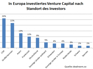 Venture Capital Investitionen in Europa