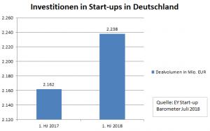 Investitionen in Start-ups in Deutschland