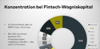 Fintech-Wachstum in Deutschland beschleunigt sich wieder