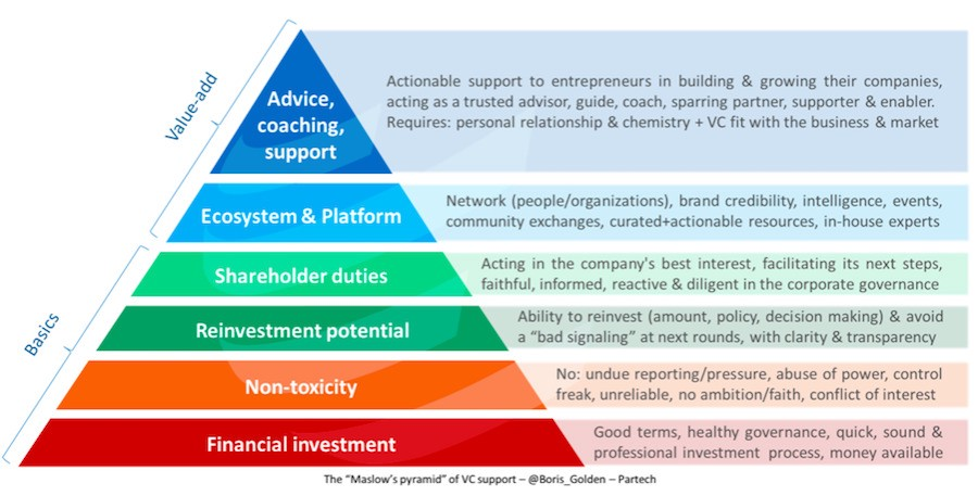 """The """"Maslow's pyramid"""" of VC support"""