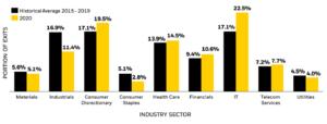 Abbildung 2 - Anteil des Industriesektors an der gesamten Exit-Aktivität im Jahr 2020 im Vergleich zum historischen Durchschnitt, Quelle: eFront Insight, Stand: Q4 2020.