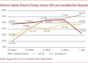 Venture Capital Returns Europa versus USA und europäischen Buyouts