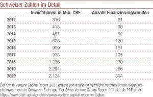 Schweizer Zahlen im Detail