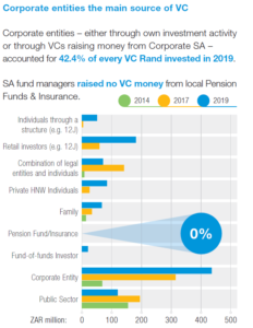 Corporate entities the main source of VC