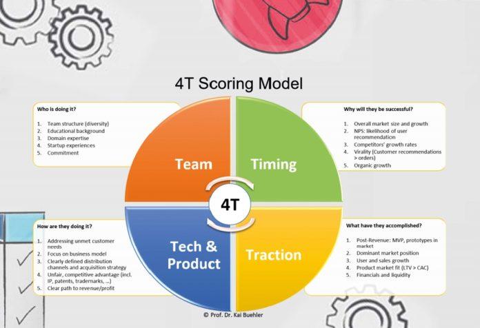 4T-Start-up Score macht Businesserfolge vorhersehbar